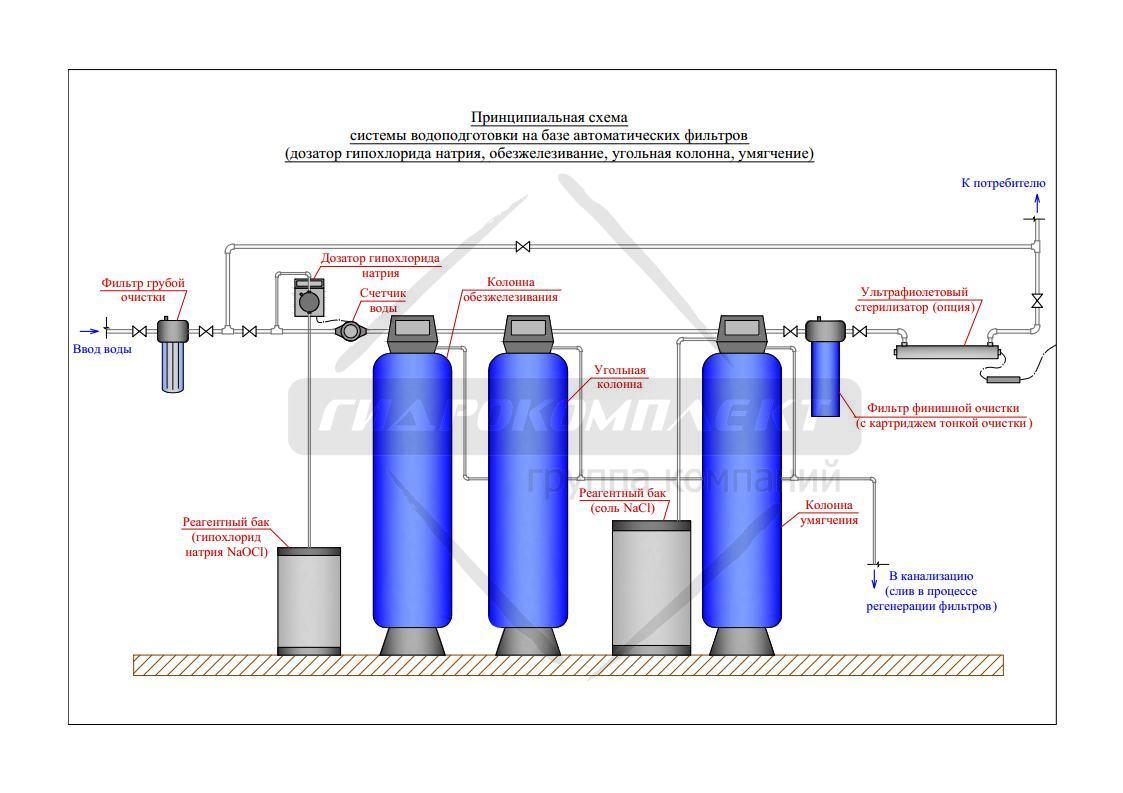 Схемы водоподготовки в промышленности