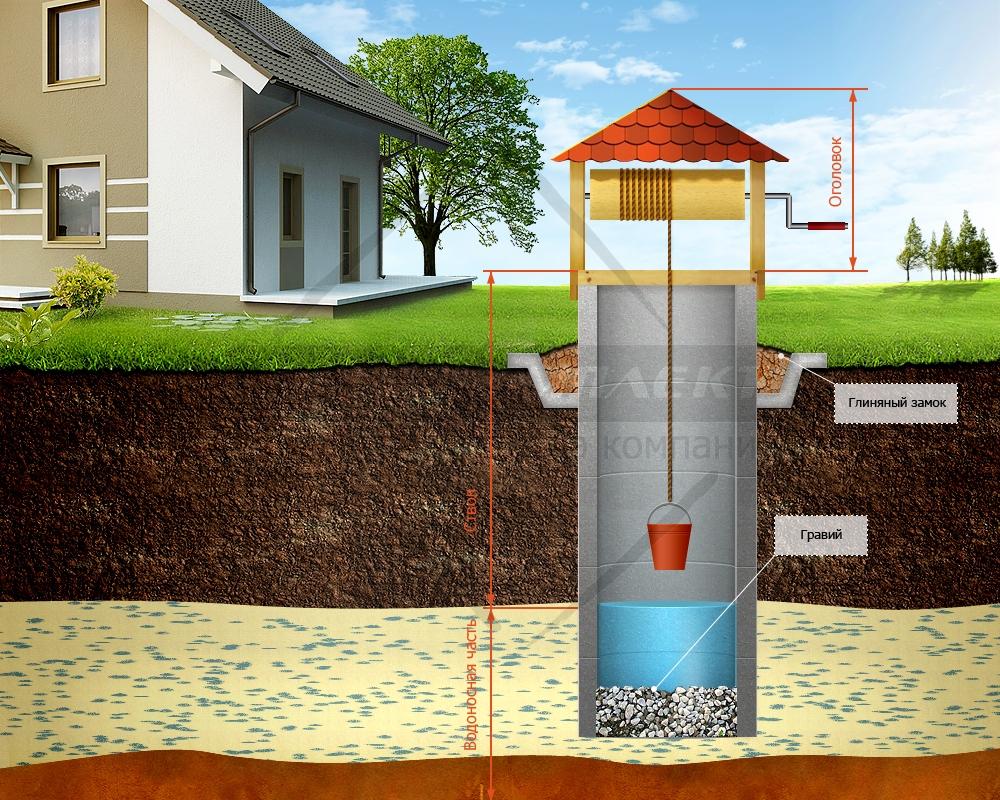 Бурение скважин под воду: что это такое, преимущества